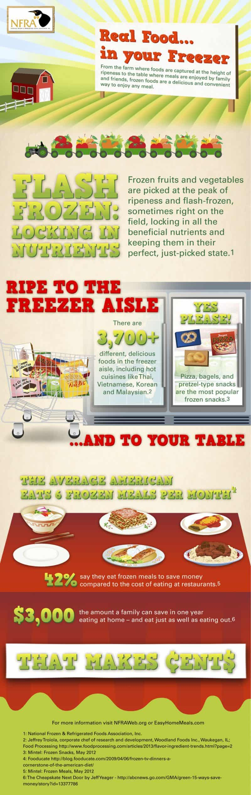 frozen food infographic